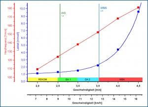 Test Nork; Trainingsbereiche gelb 5unten grün 10oben blau 15oben, rot 1 oben